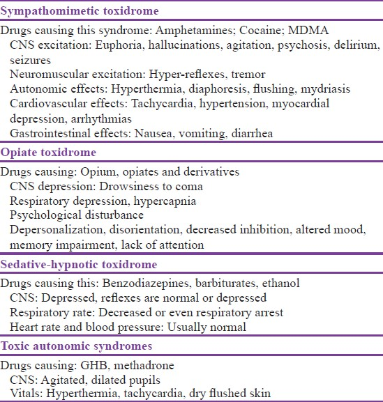 Table 4: Common toxidrome observed with recreational drugs