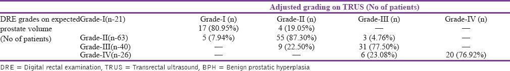 Hogyan kell használni a propolist a prostatitisben Kerékpározás és kár a prosztatitisben
