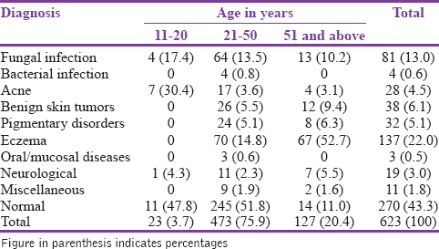 Table� 3: Diagnosis in relation to age