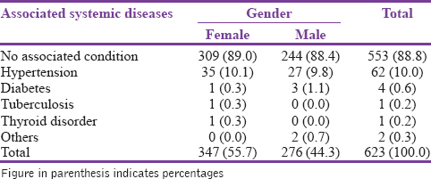 Table� 4: Associated systemic diseases profile of surveyed population