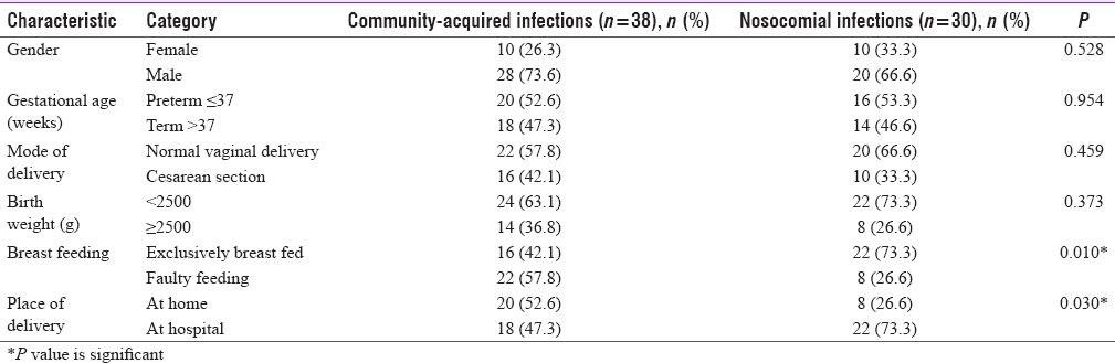 Table 1: Characteristics of neonates studied for community-acquired infections and nosocomial infections