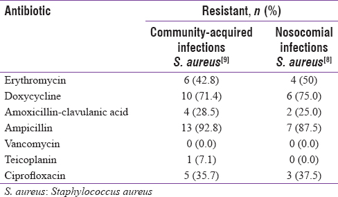Table 2: Antibiotic resistance pattern of Gram-positive pathogen (<i>Staphylococcus aureus</i>) in community-acquired and nosocomial sepsis cases