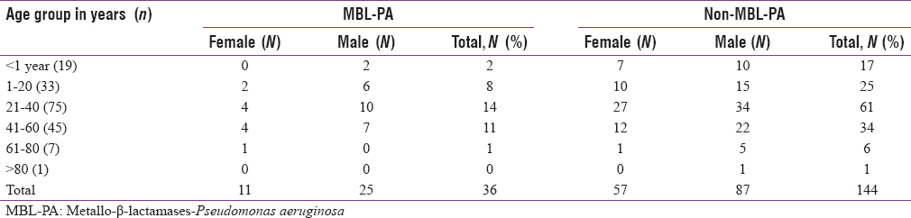 Table 1: Sex and age group distribution of metallo-β-lactamase and nonmetallo-β-lactamase producing <i>Pseudomonas aeruginosa</i> isolates