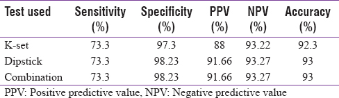 Table 1: Diagnostic performance of K-set, dipstick, and combination of both in comparison to gold standard for detection of <i>Helicobacter pylori</i> (<i>n</i>=143)