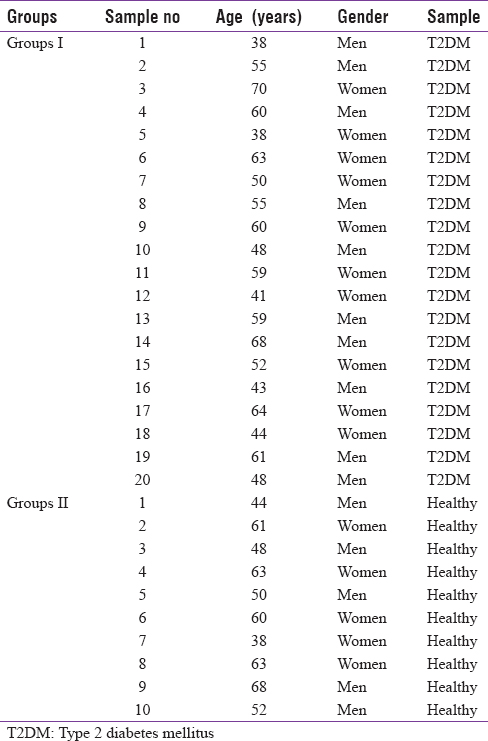 Table 1: Number of sample diabetics (Group I) and normal individuals (Group II)